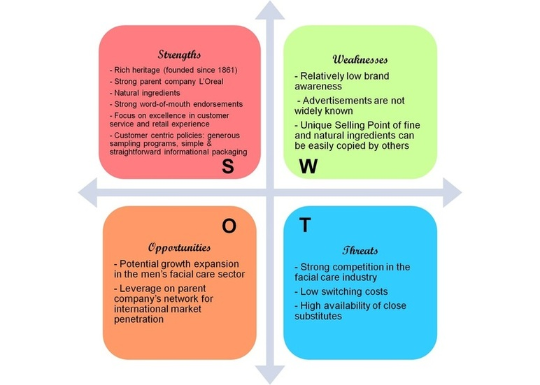 swot analysis of estee lauder Estee lauder swot analysis case 1 estee lauder, based in new york city, is a manufacturer of cosmetic products that include skincare, makeup, fragrances, and hair products the company was founded on 1946 by mrs estee lauder.